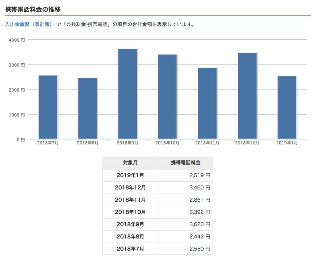 月々のスマホ料金グラフ