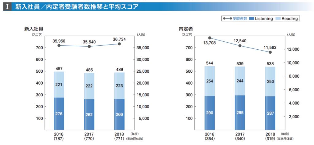 TOEIC新入社員の平均スコアグラフ