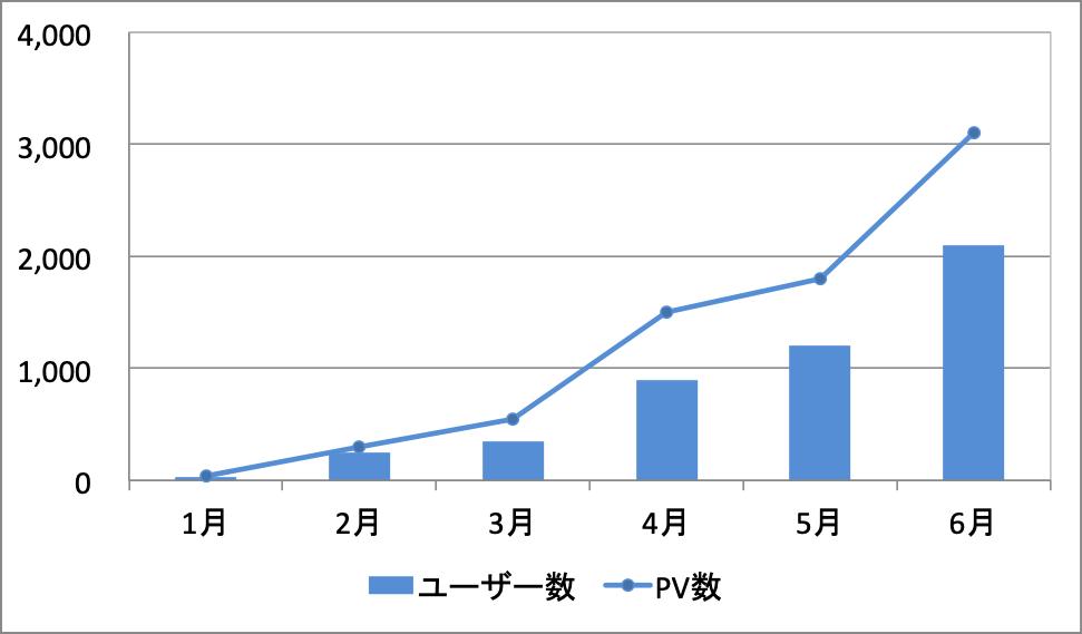 ユーザー数とPV数の推移グラフ