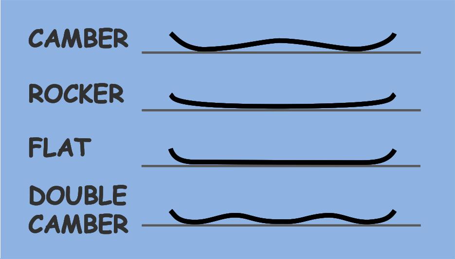スノーボードの形状の違い