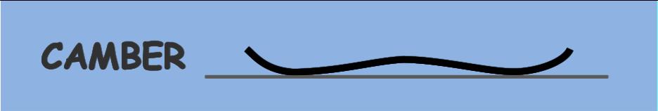 キャンバーボードの形状